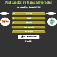 Paul Jaeckel vs Marco Meyerhofer h2h player stats