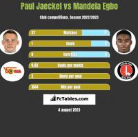 Paul Jaeckel vs Mandela Egbo h2h player stats