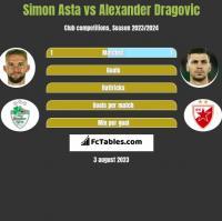 Simon Asta vs Alexander Dragović h2h player stats