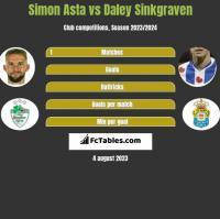 Simon Asta vs Daley Sinkgraven h2h player stats