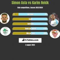 Simon Asta vs Karim Rekik h2h player stats