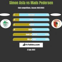 Simon Asta vs Mads Pedersen h2h player stats