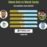 Simon Asta vs Marek Suchy h2h player stats
