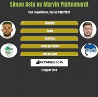 Simon Asta vs Marvin Plattenhardt h2h player stats