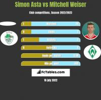 Simon Asta vs Mitchell Weiser h2h player stats
