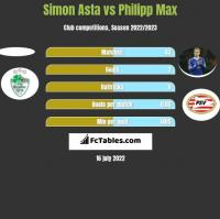 Simon Asta vs Philipp Max h2h player stats