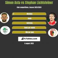Simon Asta vs Stephan Lichtsteiner h2h player stats
