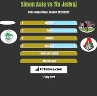 Simon Asta vs Tin Jedvaj h2h player stats