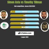 Simon Asta vs Timothy Tillman h2h player stats