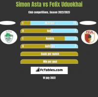 Simon Asta vs Felix Uduokhai h2h player stats