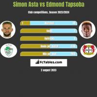 Simon Asta vs Edmond Tapsoba h2h player stats