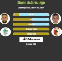 Simon Asta vs Iago h2h player stats