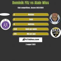 Dominik Fitz vs Alain Wiss h2h player stats
