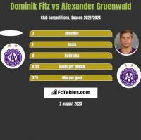 Dominik Fitz vs Alexander Gruenwald h2h player stats