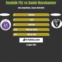 Dominik Fitz vs Daniel Nussbaumer h2h player stats