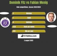 Dominik Fitz vs Fabian Menig h2h player stats