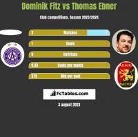 Dominik Fitz vs Thomas Ebner h2h player stats