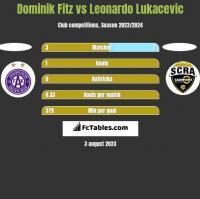 Dominik Fitz vs Leonardo Lukacevic h2h player stats