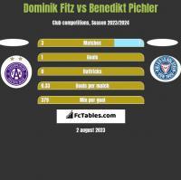 Dominik Fitz vs Benedikt Pichler h2h player stats