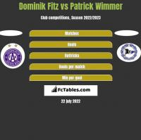 Dominik Fitz vs Patrick Wimmer h2h player stats
