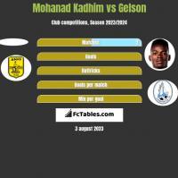 Mohanad Kadhim vs Gelson h2h player stats