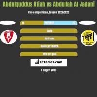 Abdulquddus Atiah vs Abdullah Al Jadani h2h player stats