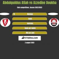 Abdulquddus Atiah vs Azzedine Doukha h2h player stats
