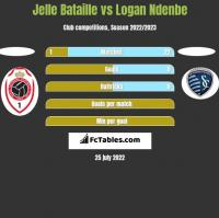Jelle Bataille vs Logan Ndenbe h2h player stats