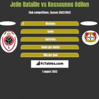 Jelle Bataille vs Kossounou Odilon h2h player stats