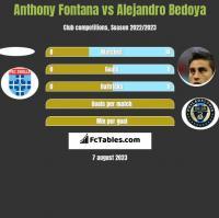 Anthony Fontana vs Alejandro Bedoya h2h player stats