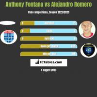 Anthony Fontana vs Alejandro Romero h2h player stats
