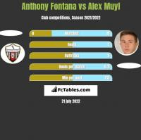 Anthony Fontana vs Alex Muyl h2h player stats