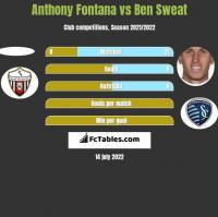 Anthony Fontana vs Ben Sweat h2h player stats