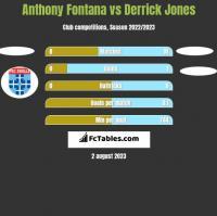 Anthony Fontana vs Derrick Jones h2h player stats