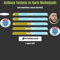 Anthony Fontana vs Haris Medunjanin h2h player stats