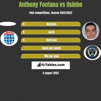 Anthony Fontana vs Ilsinho h2h player stats