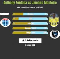 Anthony Fontana vs Jamairo Monteiro h2h player stats