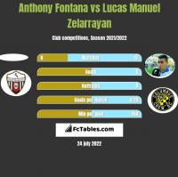 Anthony Fontana vs Lucas Manuel Zelarrayan h2h player stats