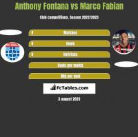 Anthony Fontana vs Marco Fabian h2h player stats