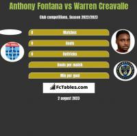 Anthony Fontana vs Warren Creavalle h2h player stats