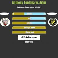 Anthony Fontana vs Artur h2h player stats