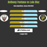 Anthony Fontana vs Luis Diaz h2h player stats