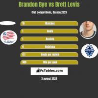 Brandon Bye vs Brett Levis h2h player stats