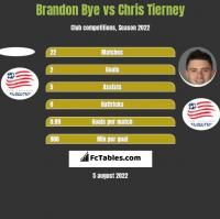 Brandon Bye vs Chris Tierney h2h player stats
