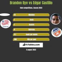 Brandon Bye vs Edgar Castillo h2h player stats