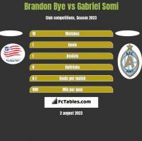 Brandon Bye vs Gabriel Somi h2h player stats