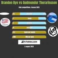Brandon Bye vs Gudmundur Thorarinsson h2h player stats
