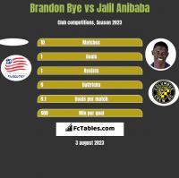 Brandon Bye vs Jalil Anibaba h2h player stats