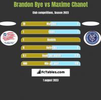 Brandon Bye vs Maxime Chanot h2h player stats
