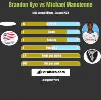 Brandon Bye vs Michael Mancienne h2h player stats